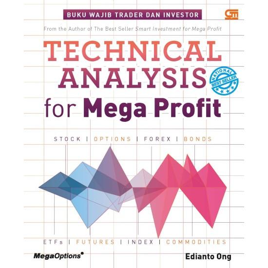 Technical Analysis For Mega Profit